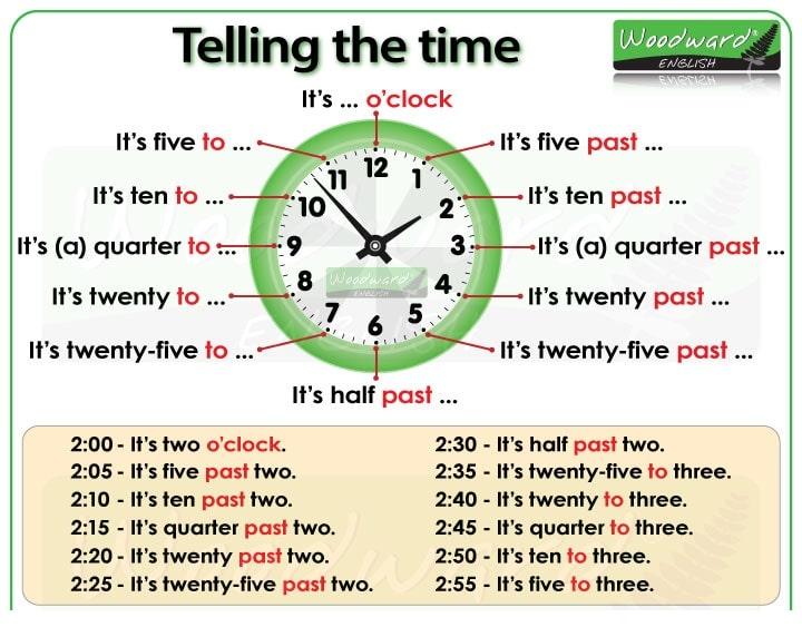 Cách nói thời gian trong Tiếng Anh