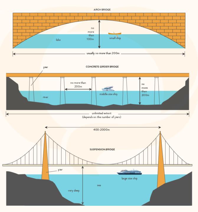 đề thi 3 cây cầu IELTS Writing